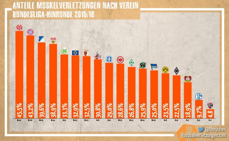 Grafik: Vereine mit den meisten Muskelverletzungen, Hinrunde 2015/16. Mainz 05 hat den höchsten, Ingolstadt den niedrigsten Anteil.