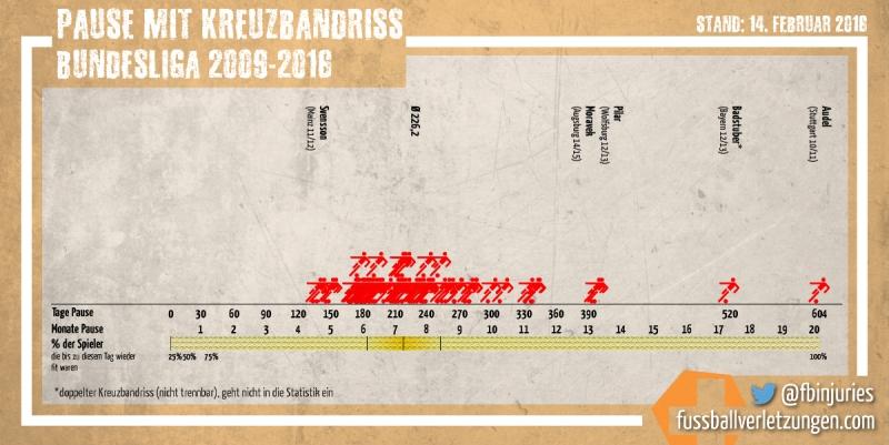 Grafik: Pause mit Kreuzbandriss. Die Hälfte der Verletzten ist nach spätestens 214 Tagen wieder fit.